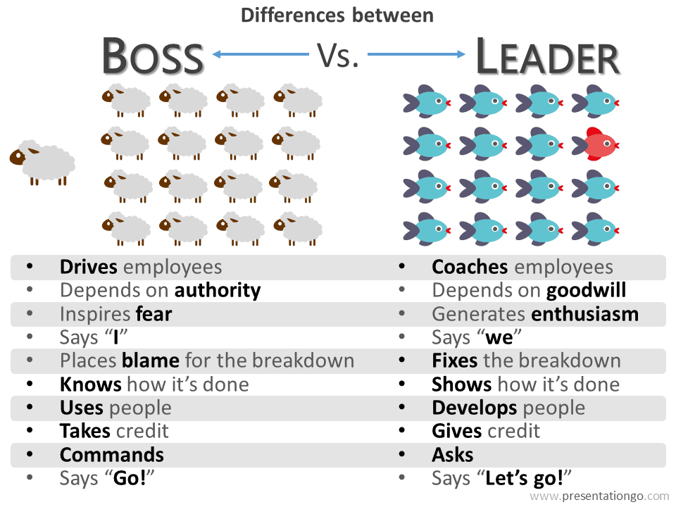 the difference between a manager and a leader A lot of people use the word manager as a part of their job title or description, but leaders don't get that label simply by being appointed to a post leadership is earned, and is hard-won .