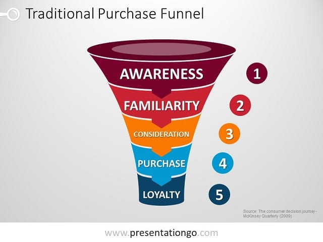 Cone the free powerpoint template library powerpoint purchase funnel toneelgroepblik