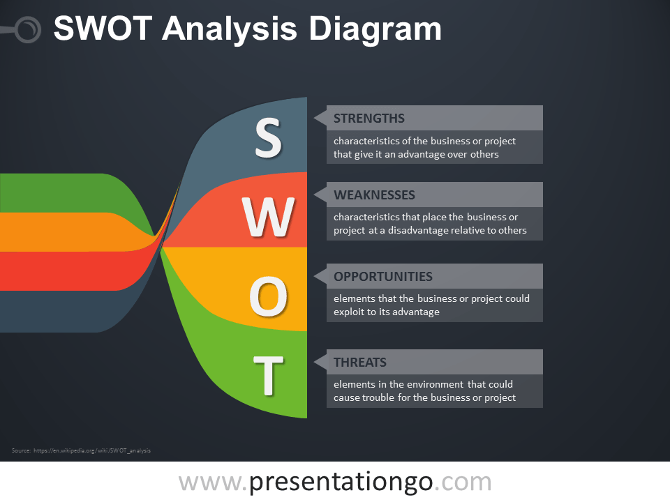 Free SWOT PowerPoint Twisted Banners Diagram with Dark Background