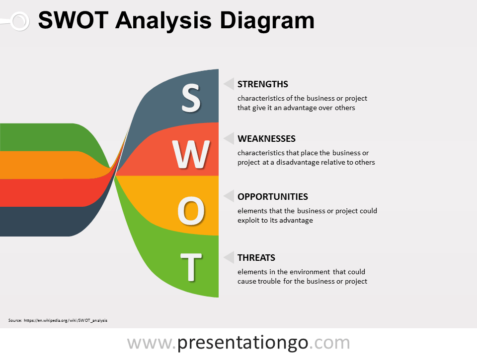 Free SWOT PowerPoint Twisted Banners Diagram
